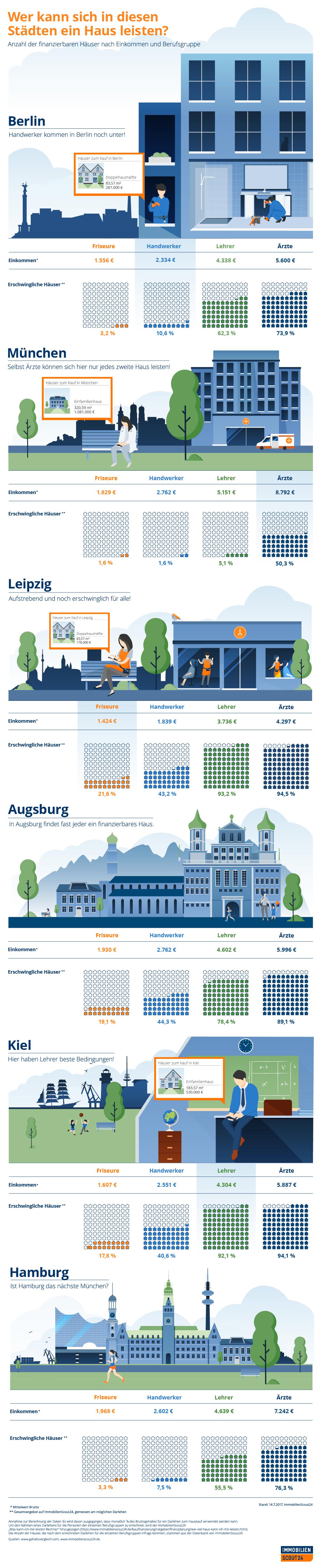 infografik wer kann sich in diesen st dten ein haus leisten. Black Bedroom Furniture Sets. Home Design Ideas