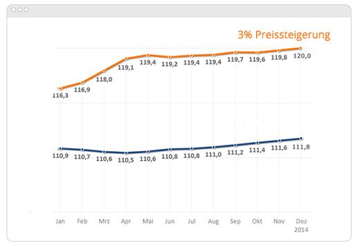 Grafik_Preissteigerung
