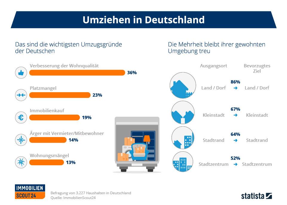 Umfrage zum Umzugsverhalten 2015   immobilienscout24.de