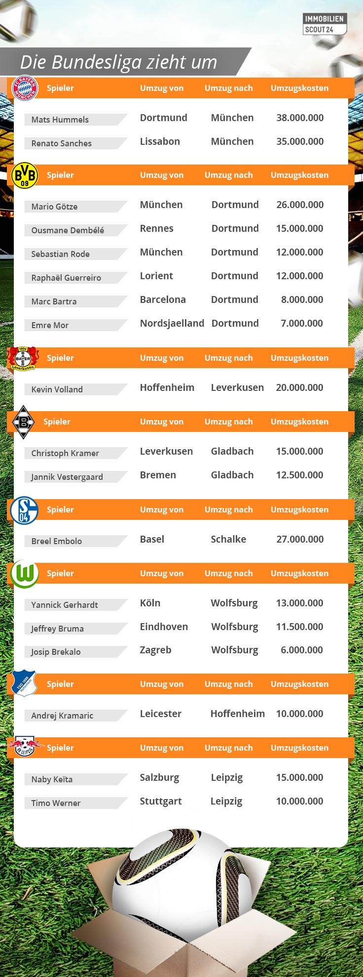 Die-Bundesliga-zieht-um