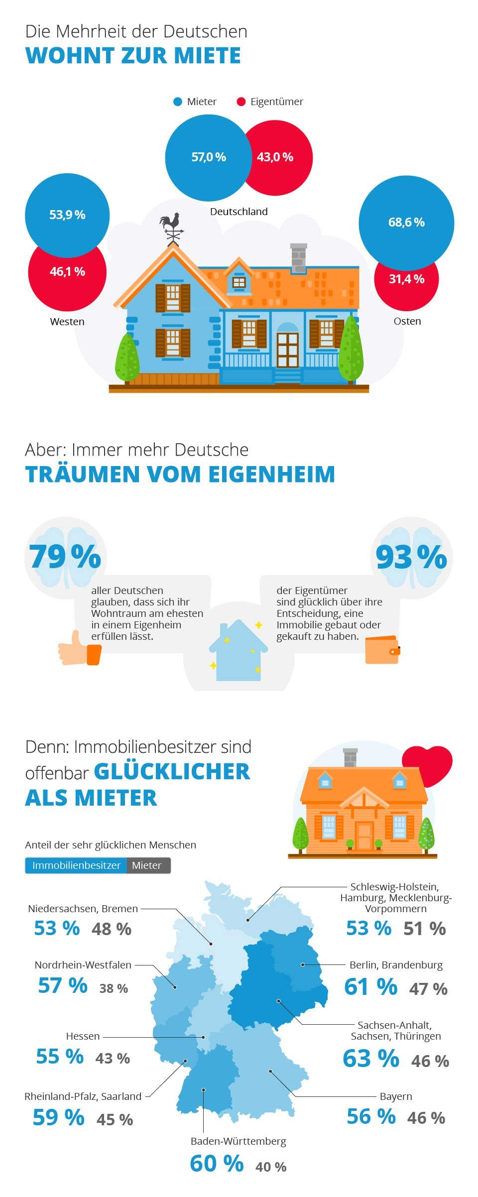 deutsche eigenheim besitzer sind gl cklicher als mieter. Black Bedroom Furniture Sets. Home Design Ideas
